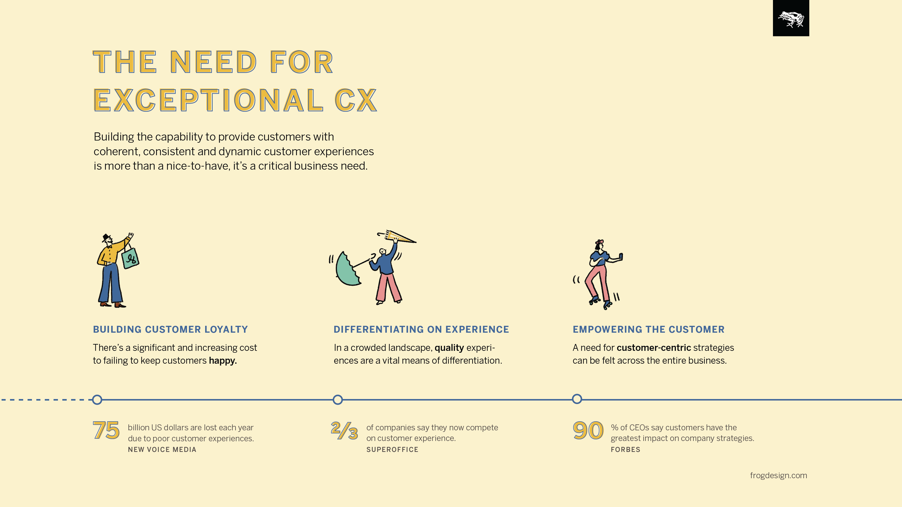 The Need for Exceptional CX infographic